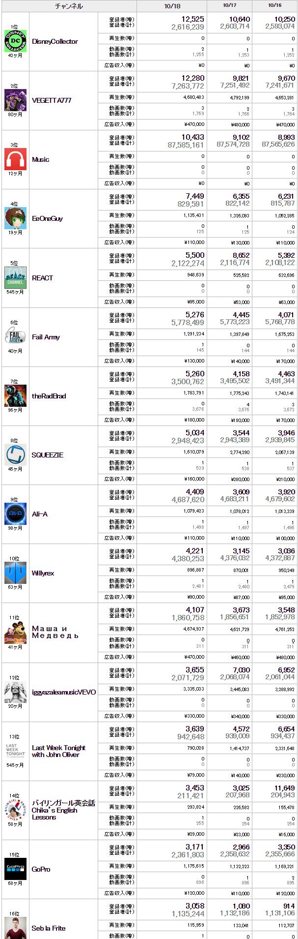 YouTubeランキング ~ 人気YouTubeチャンネルの広告収入、登録者数、再生数などが明らかに!
